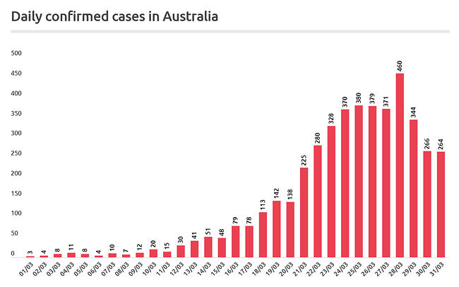 daily-confirmed-cases-australia